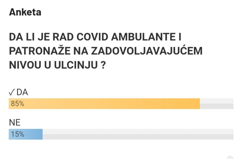 Rezultati ankete o radu Covid ambulante i patronaže
